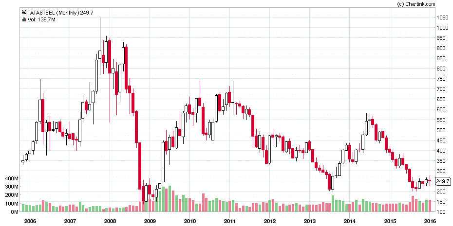 Tata Steel Monthly Chart