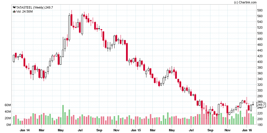 Tata Steel Weekly Chart