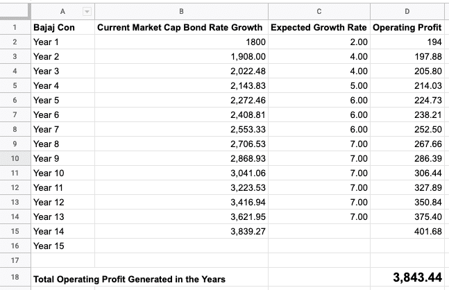 Bajaj Consumer Google Sheet Data for Intrinsic Value