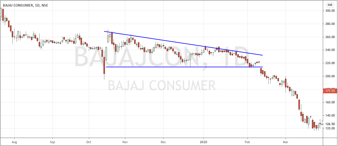 BajajCons Descending Triangle Daily