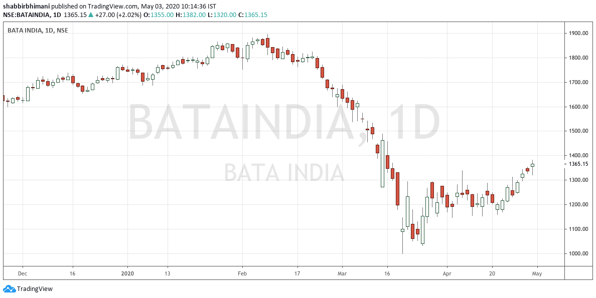 Bata India Chart to Understand Rules of Investing