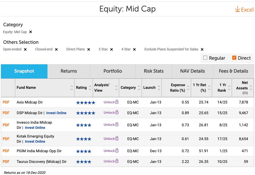 Best Midcap Funds 2021