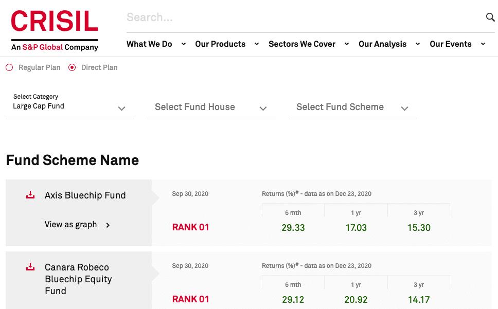 CRISIL Best Large Cap Fund Ranking