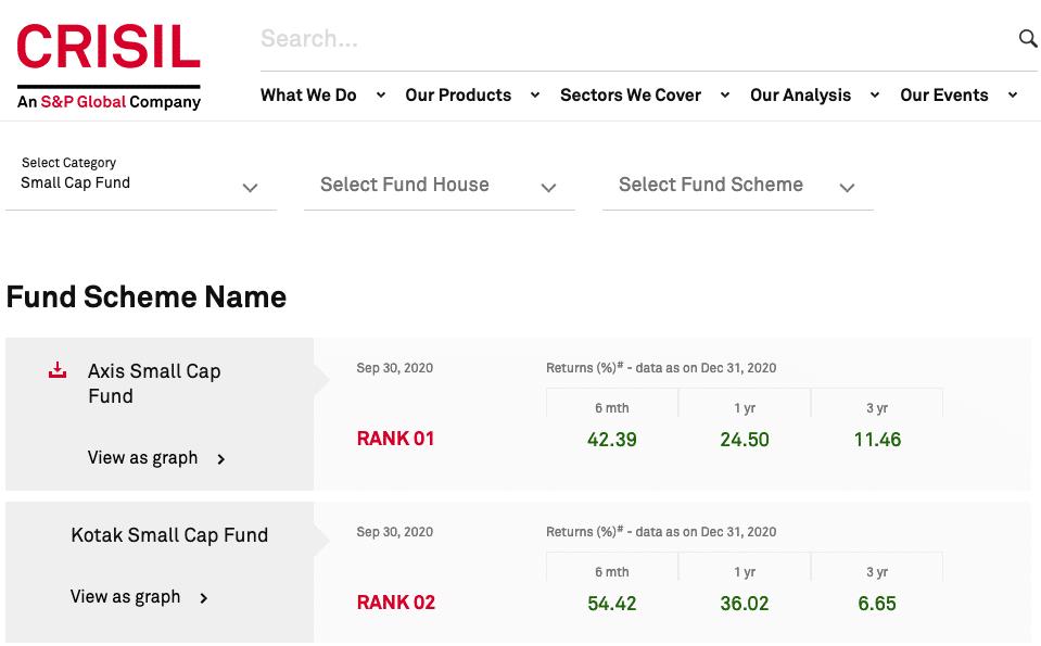 CRISIL Best Small-Cap Fund 2021