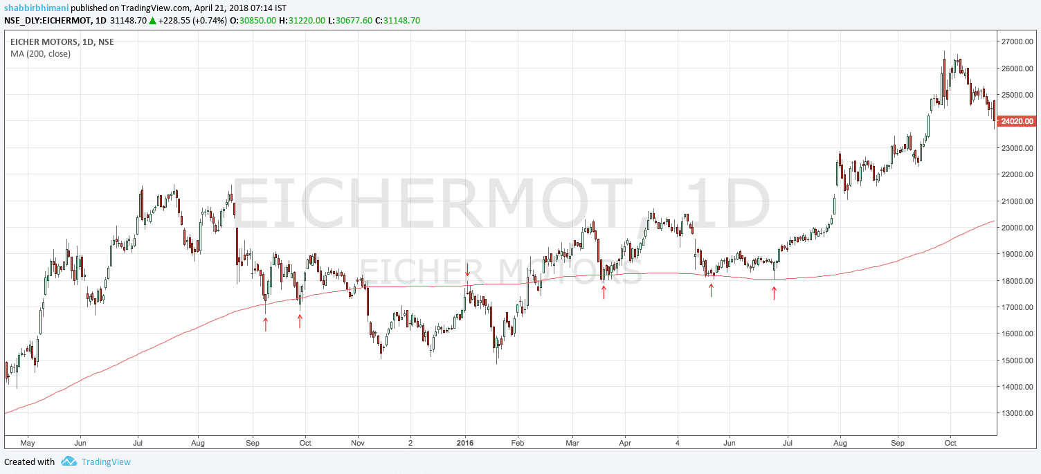200 day moving average Eicher Motor