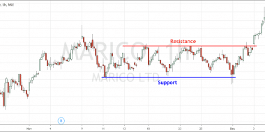 Marico Hourly Rectange Chart Pattern Breakout