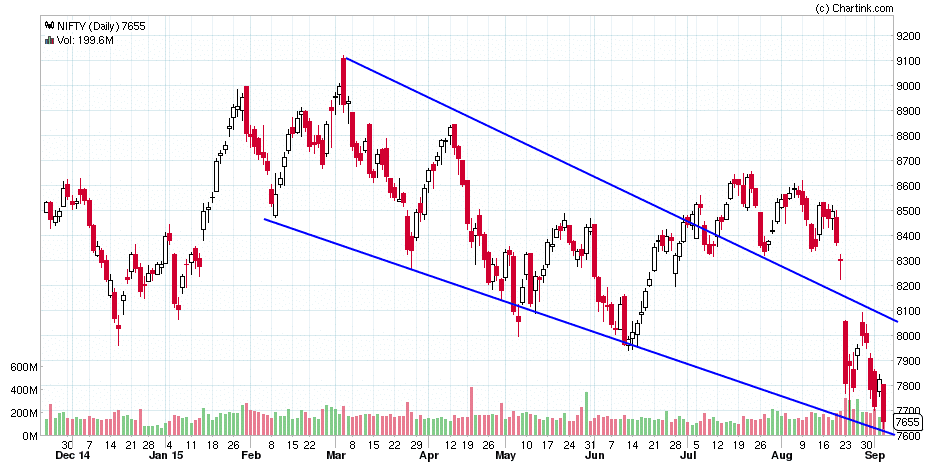 NIFTY_Daily_05-09-2015.png
