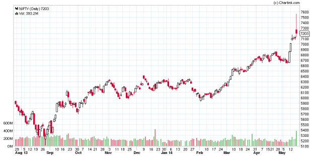 NIFTY_Daily_9m