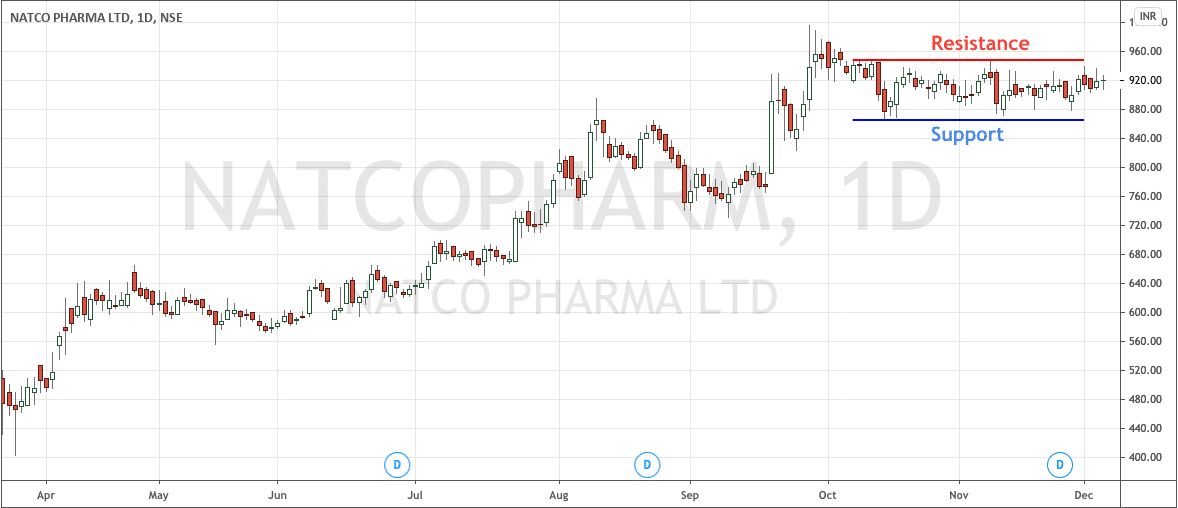 Natco Pharma Daily Rectangle Chart Pattern