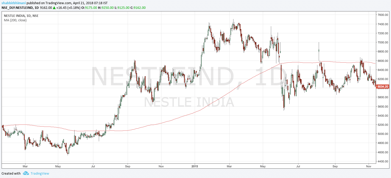 200 day moving average Nestle