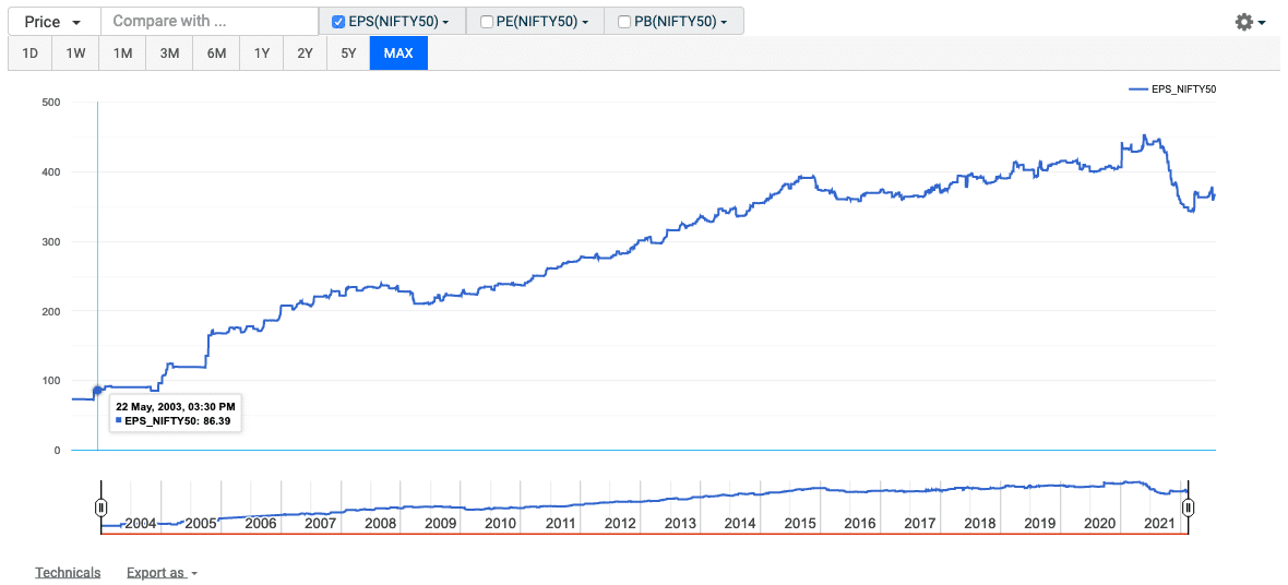 Invest Market All Time High Based on Nifty Historical EPS