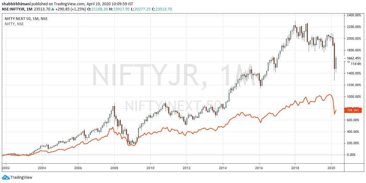 Nifty ETF vs. Nifty ETF Junior 2002