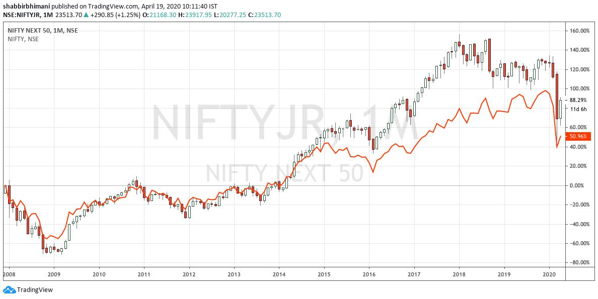 Nifty ETF vs. Nifty ETF Junior 2008