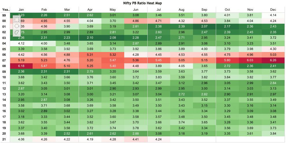 Nifty Price to Book Heatmap