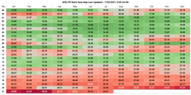 Nifty Price to Earnings PE Heatmap