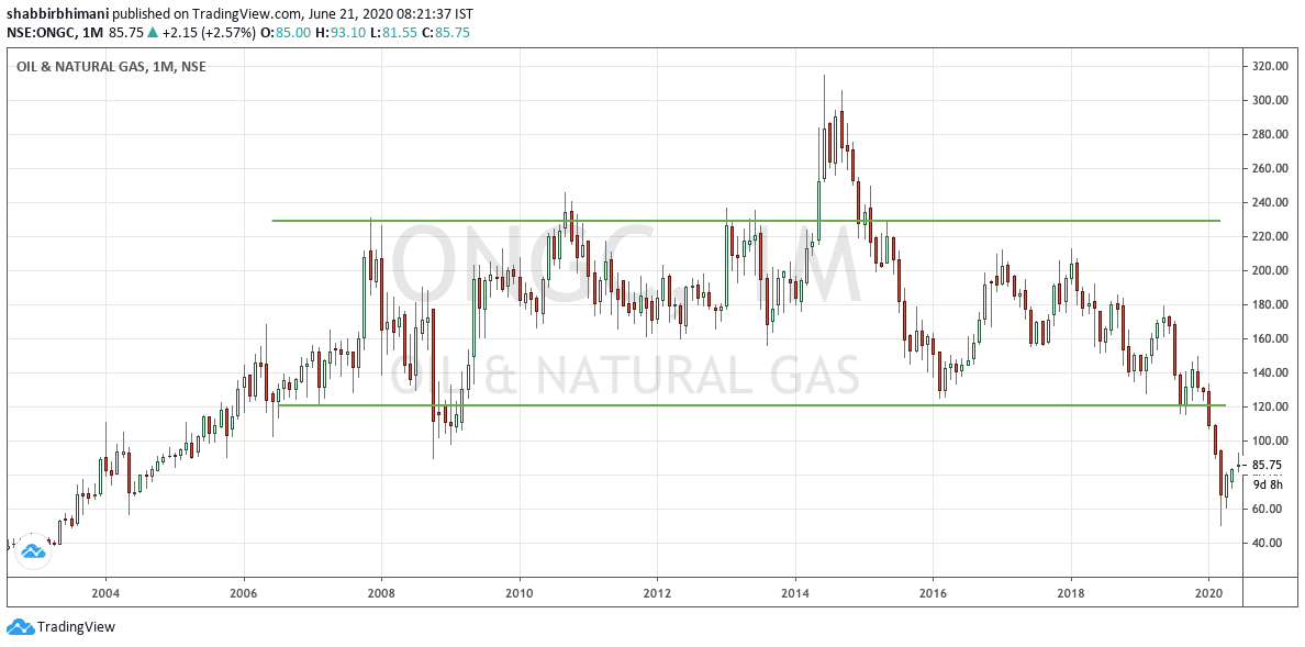 ONGC Monthly