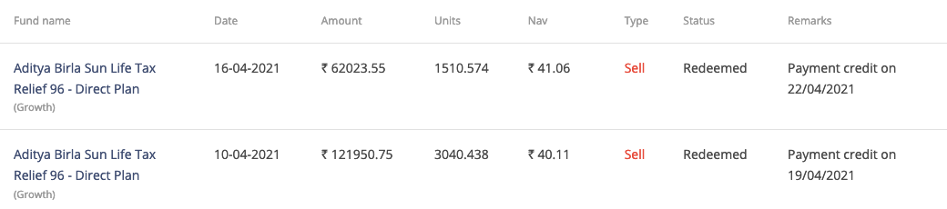 Redemption Order of Equity Mutual Fund in Coin by Zerodha
