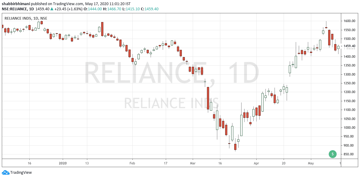 Reliance Industries Charts