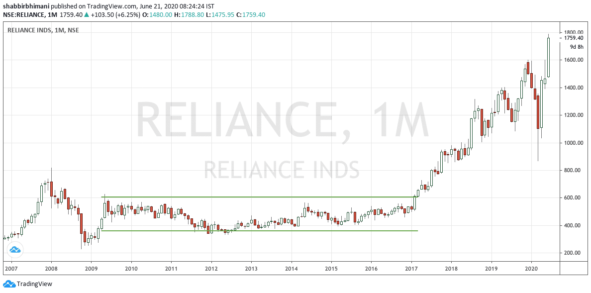 Reliance Monthly