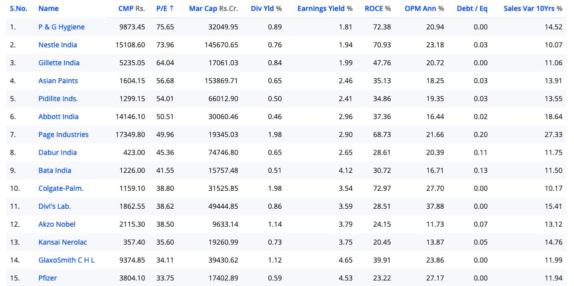 Stocks for Bleeding Portfolio