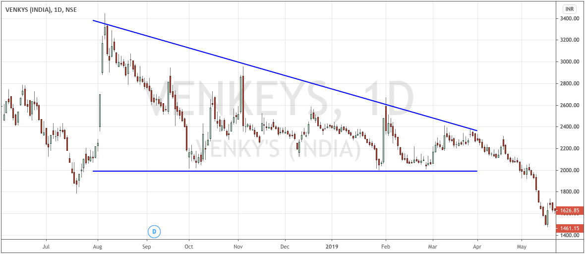 Venky's Descending Triangle Daily