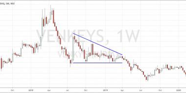 Venky's Descending Triangle Weekly