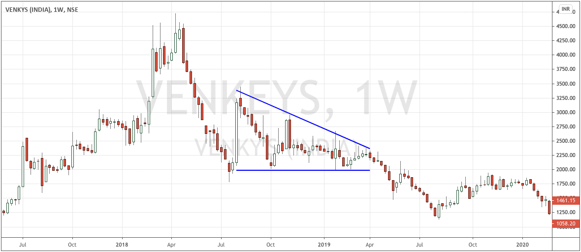 Venky's Descending Triangle Weekly