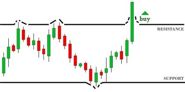 How To Use Channel Breakout Chart Pattern To Trade At the Right Time