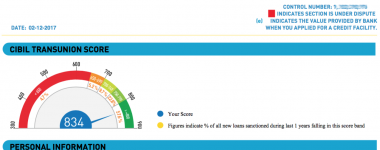 Credit Score – Why Should Everyone Know Their CIBIL Score?
