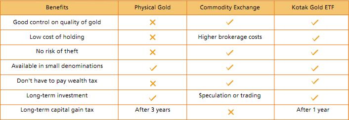 Physical Gold Or Gold ETF – Which is Right for You?