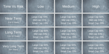What is Ideal Asset Allocation (Market Cap Wise) For Buy and Hold Investor?