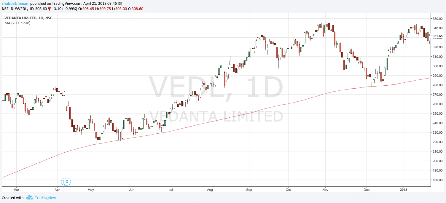 200 day moving average Vedanta
