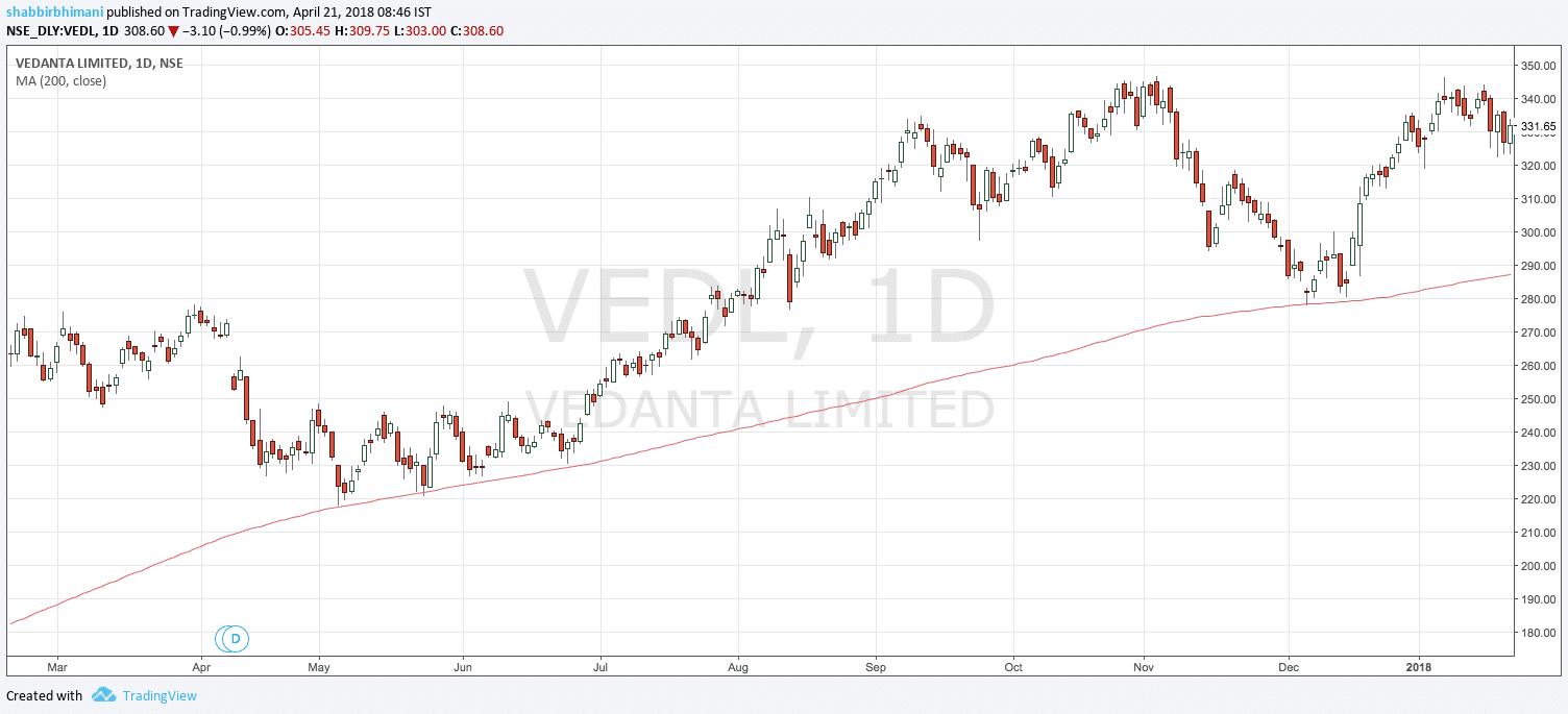 200 day moving average Vedanta